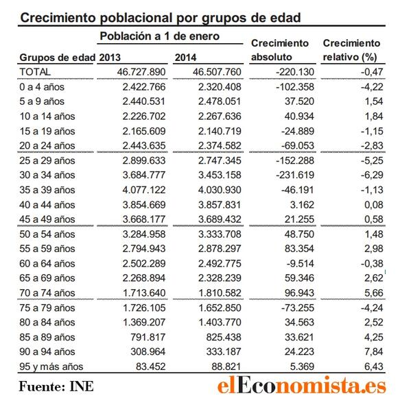 PoblacionEleconomista