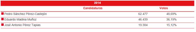PSOE2