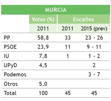 CapturaMurcia