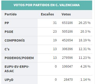 CapturaResultadosCV